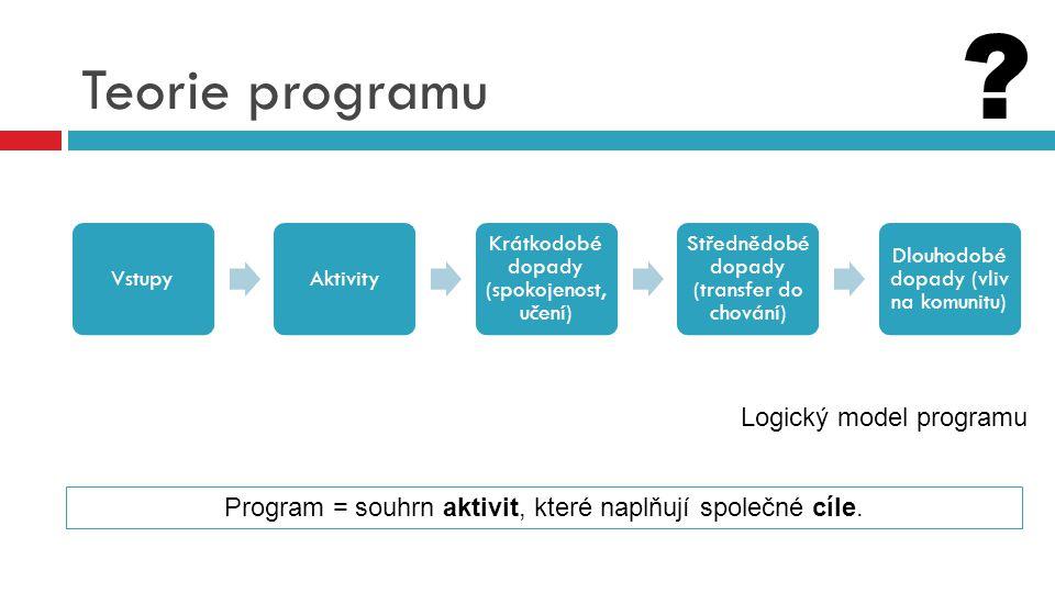 Teorie programu VstupyAktivity Krátkodobé dopady (spokojenost, učení) Střednědobé dopady (transfer do chování) Dlouhodobé dopady (vliv na komunitu) Pr