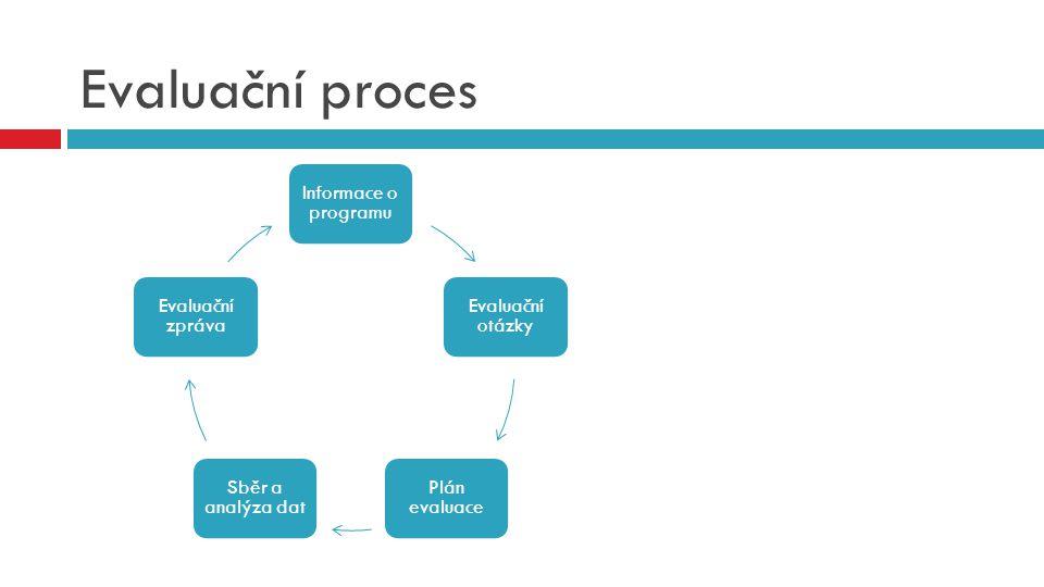 Evaluační proces Informace o programu Evaluační otázky Plán evaluace Sběr a analýza dat Evaluační zpráva