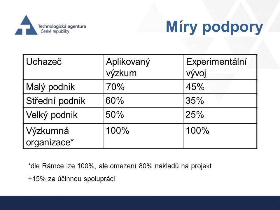 Míry podpory UchazečAplikovaný výzkum Experimentální vývoj Malý podnik70%45% Střední podnik 60%35% Velký podnik 50%25% Výzkumná organizace* 100% *dle