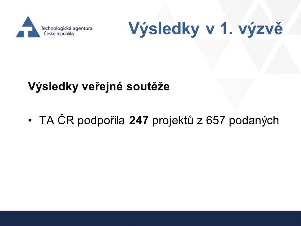 Výsledky v 1. výzvě Výsledky veřejné soutěže TA ČR podpořila 247 projektů z 657 podaných