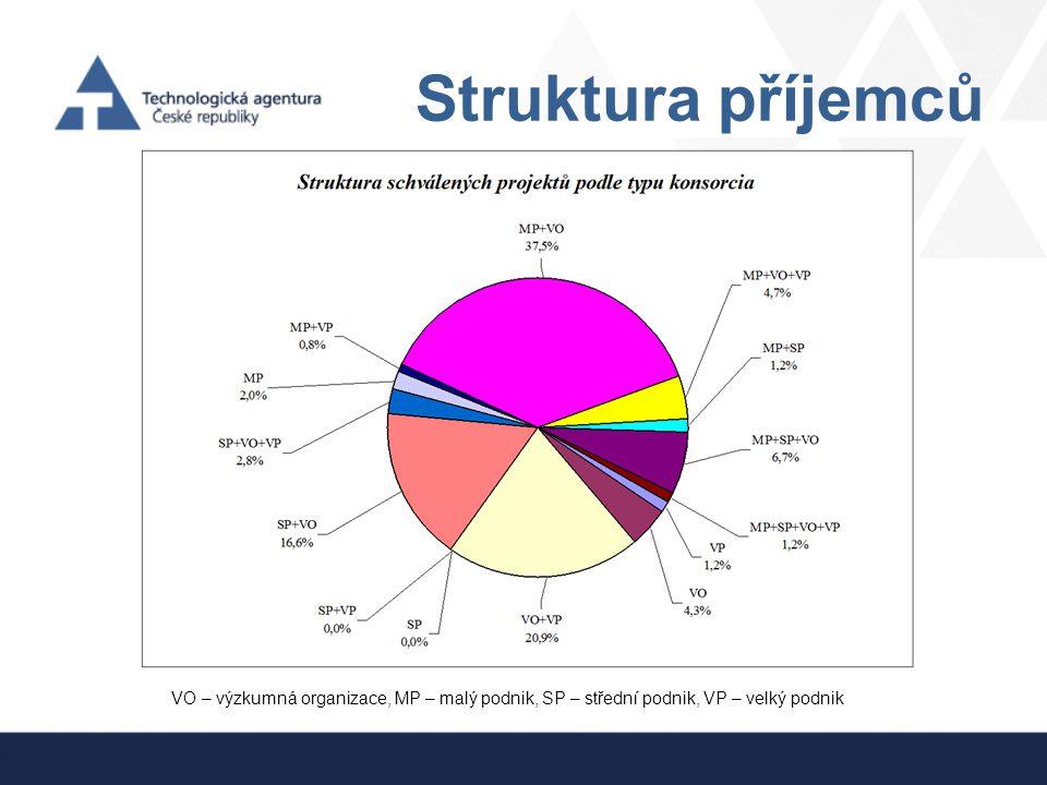 Struktura příjemců VO – výzkumná organizace, MP – malý podnik, SP – střední podnik, VP – velký podnik