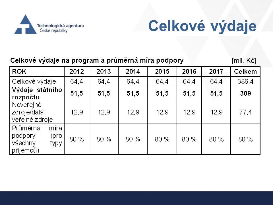 Celkové výdaje [mil. Kč] Celkové výdaje na program a průměrná míra podpory