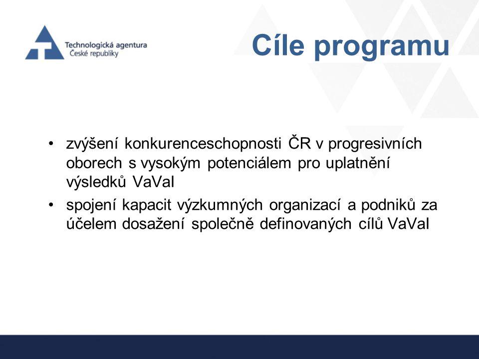 Cíle programu zvýšení konkurenceschopnosti ČR v progresivních oborech s vysokým potenciálem pro uplatnění výsledků VaVaI spojení kapacit výzkumných or