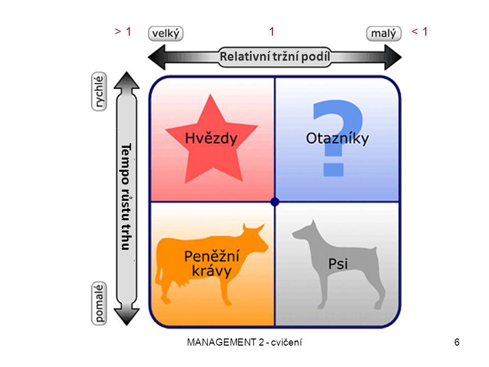 MANAGEMENT 2 - cvičení6 > 11< 1 Relativní tržní podíl Tempo růstu trhu