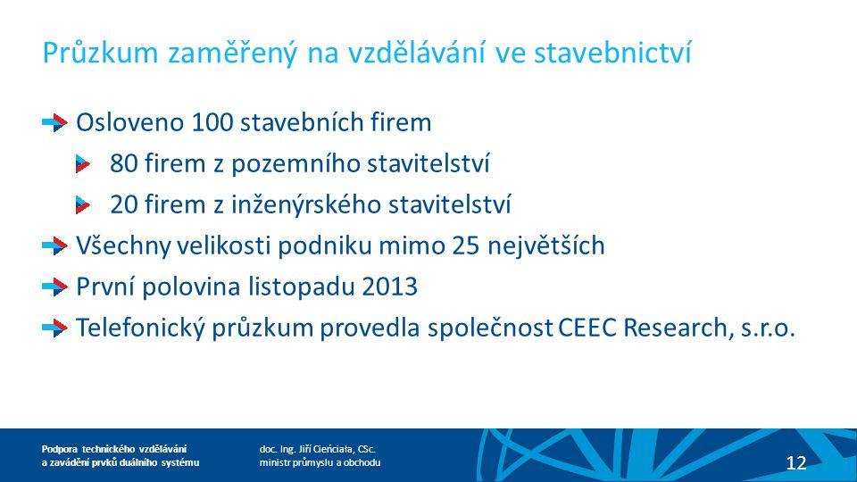 doc. Ing. Jiří Cieńciała, CSc.