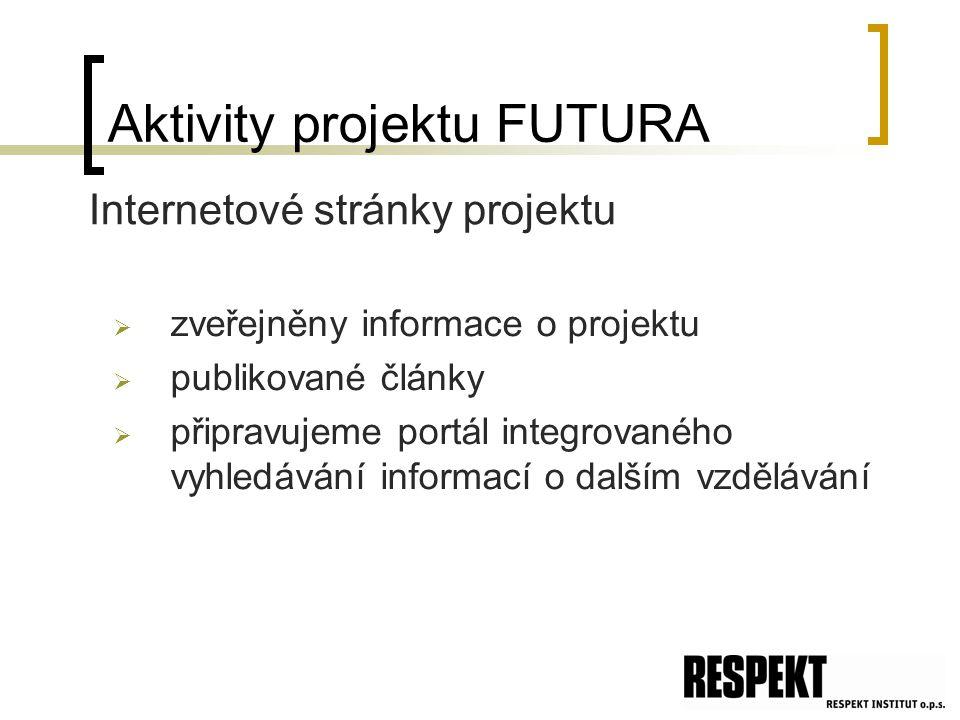 Aktivity projektu FUTURA  zveřejněny informace o projektu  publikované články  připravujeme portál integrovaného vyhledávání informací o dalším vzdělávání Internetové stránky projektu