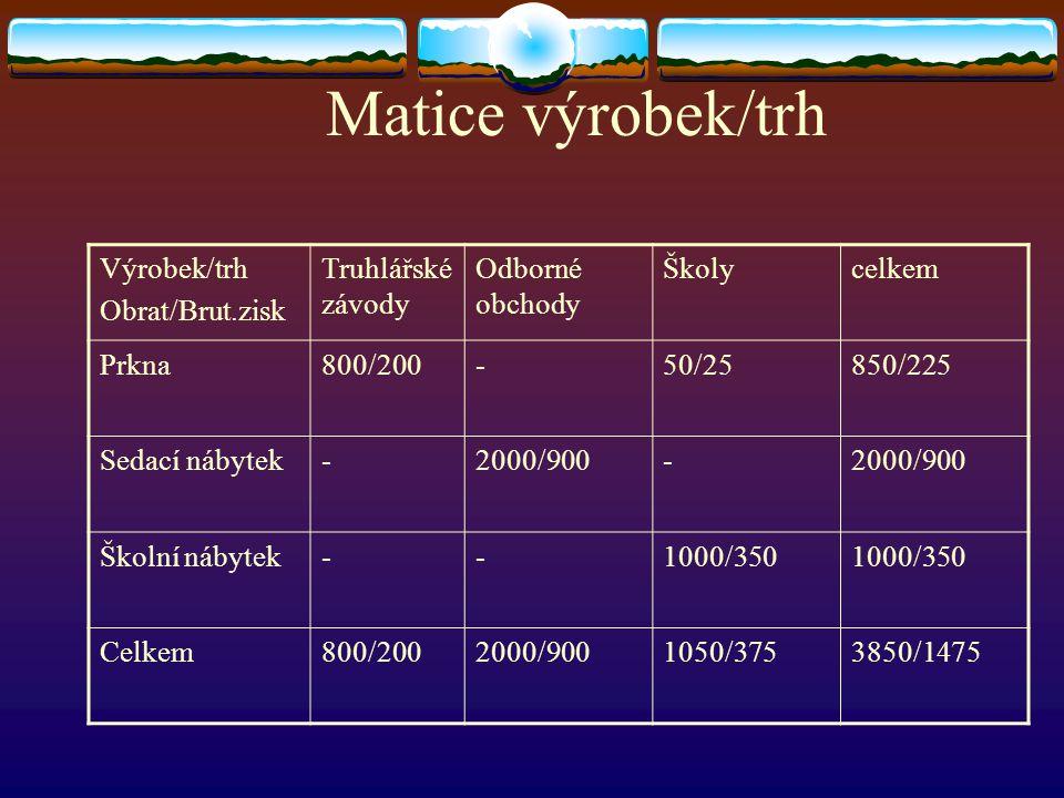Matice výrobek/trh Výrobek/trh Obrat/Brut.zisk Truhlářské závody Odborné obchody Školycelkem Prkna800/200-50/25850/225 Sedací nábytek-2000/900- Školní