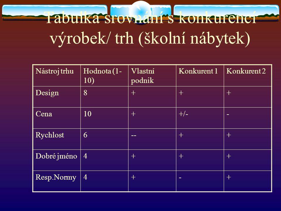 Tabulka srovnání s konkurencí výrobek/ trh (školní nábytek) Nástroj trhuHodnota (1- 10) Vlastní podnik Konkurent 1Konkurent 2 Design8+++ Cena10++/-- R