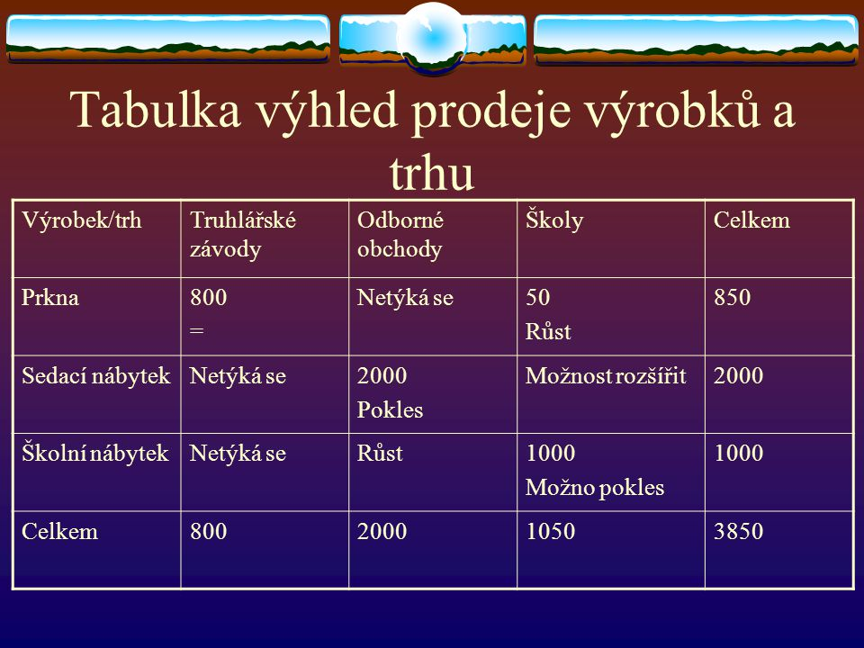 Tabulka výhled prodeje výrobků a trhu Výrobek/trhTruhlářské závody Odborné obchody ŠkolyCelkem Prkna800 = Netýká se50 Růst 850 Sedací nábytekNetýká se