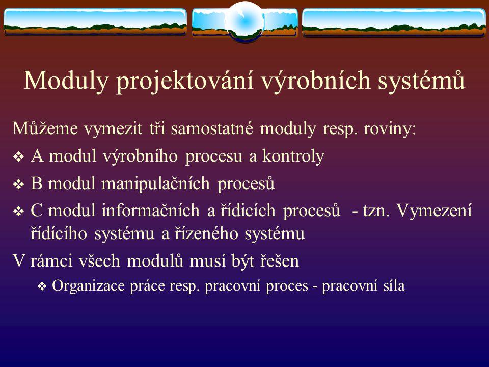 Moduly projektování výrobních systémů Můžeme vymezit tři samostatné moduly resp. roviny:  A modul výrobního procesu a kontroly  B modul manipulačníc