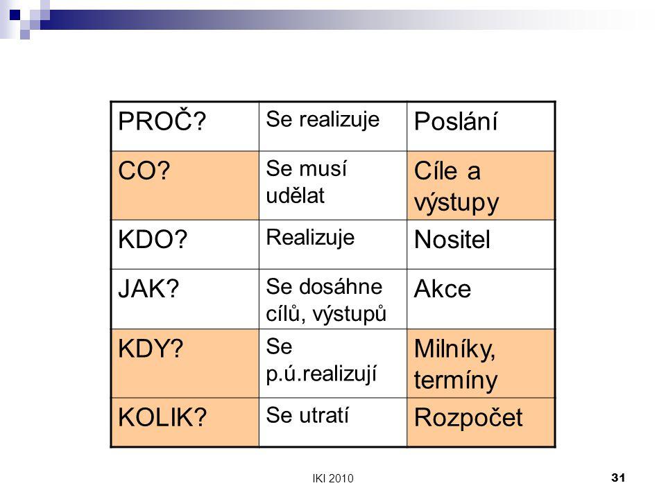 IKI 201031 PROČ.Se realizuje Poslání CO. Se musí udělat Cíle a výstupy KDO.