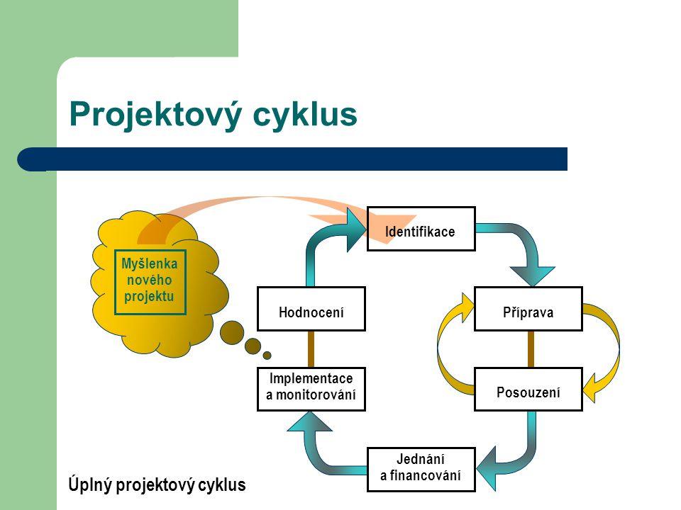 Projektový cyklus Úplný projektový cyklus Jednání a financování Implementace a monitorování Příprava Posouzení Myšlenka nového projektu Identifikace Hodnocení