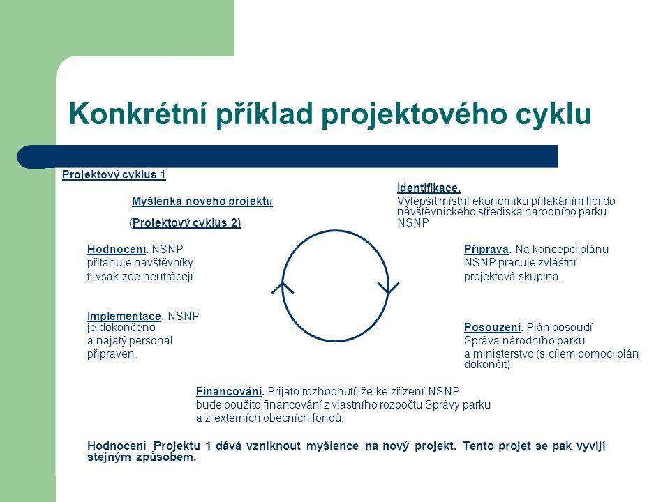 Konkrétní příklad projektového cyklu Projektový cyklus 1 Identifikace. Myšlenka nového projektu Vylepšit místní ekonomiku přilákáním lidí do návštěvni