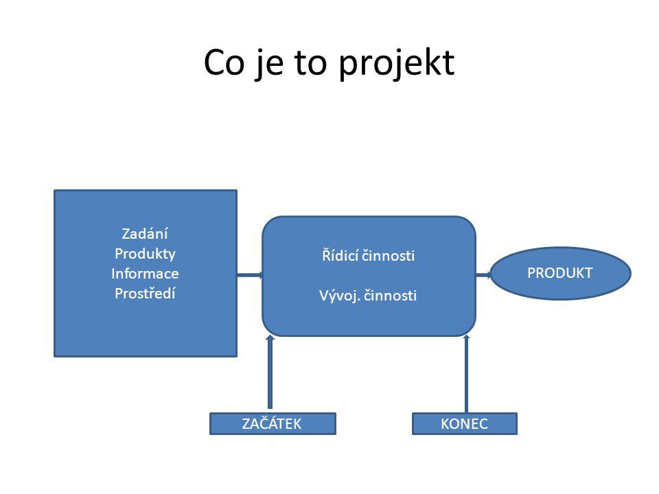 Strategie projektu – jak se rozhodneme, když se věci vyvíjejí jinak
