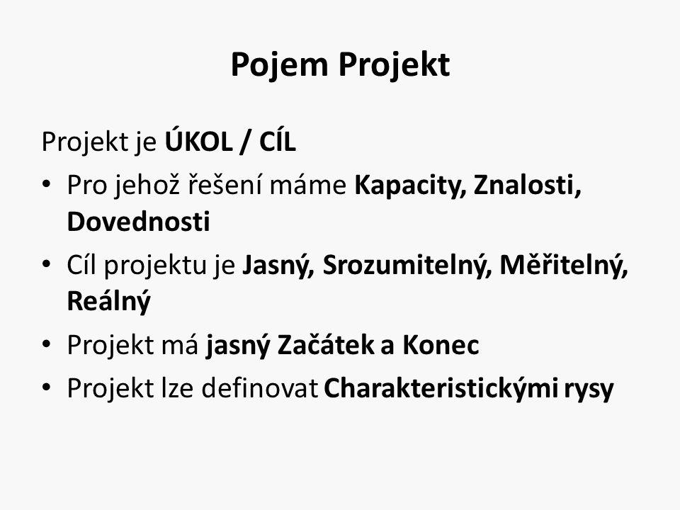 Pojem Projekt Projekt je ÚKOL / CÍL Pro jehož řešení máme Kapacity, Znalosti, Dovednosti Cíl projektu je Jasný, Srozumitelný, Měřitelný, Reálný Projek