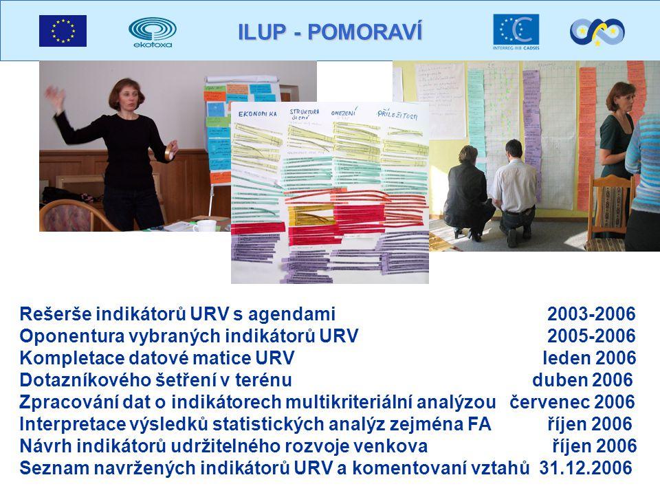 ILUP - POMORAVÍ Rešerše indikátorů URV s agendami 2003-2006 Oponentura vybraných indikátorů URV 2005-2006 Kompletace datové matice URV leden 2006 Dotazníkového šetření v terénu duben 2006 Zpracování dat o indikátorech multikriteriální analýzou červenec 2006 Interpretace výsledků statistických analýz zejména FA říjen 2006 Návrh indikátorů udržitelného rozvoje venkova říjen 2006 Seznam navržených indikátorů URV a komentovaní vztahů 31.12.2006