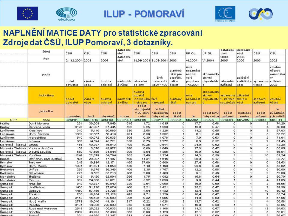 ILUP - POMORAVÍ NAPLNĚNÍ MATICE DATY pro statistické zpracování Zdroje dat ČSÚ, ILUP Pomoraví, 3 dotazníky.