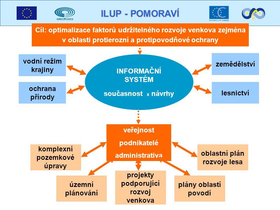 ILUP - POMORAVÍ co do budoucna....hodnotit dopady projektu udržovat informační systém...