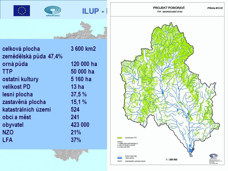 ILUP - POMORAVÍ celková plocha 3 600 km2 zemědělská půda 47,4% orná půda 120 000 ha TTP 50 000 ha ostatní kultury 5 160 ha velikost PD 13 ha lesní plocha 37,5 % zastavěná plocha 15,1 % katastrálních území 524 obcí a měst 241 obyvatel 423 000 NZO 21% LFA 37%