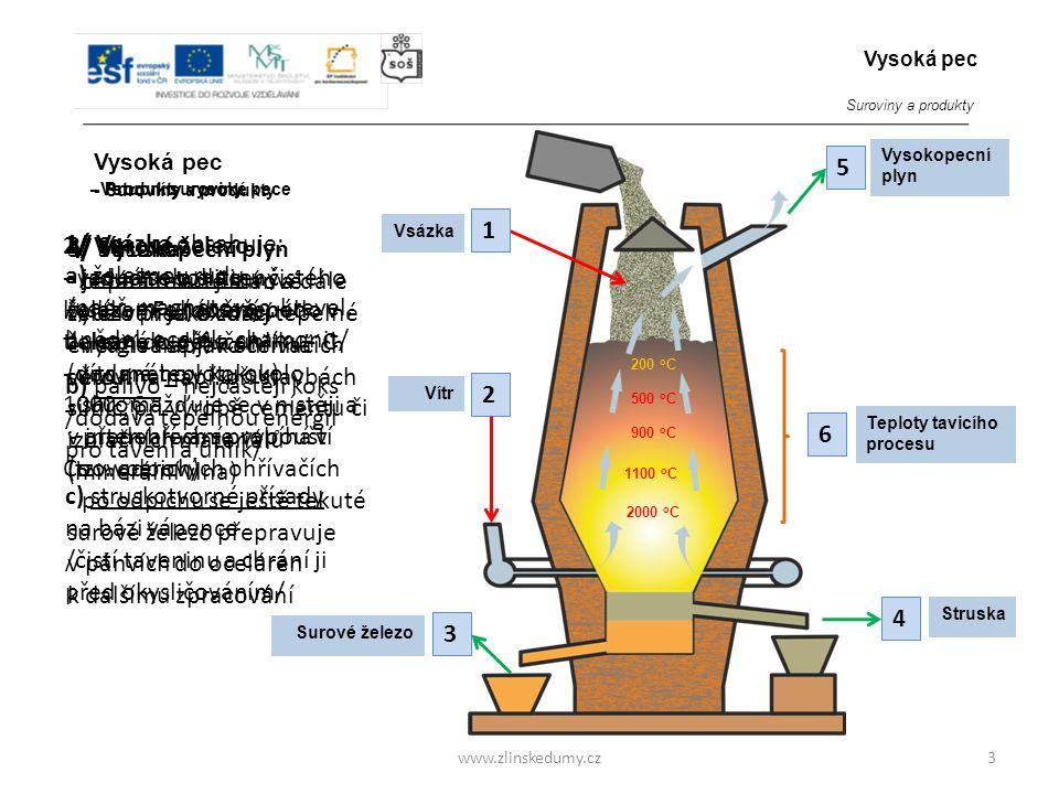 3 Vysoká pec www.zlinskedumy.cz Vsázka 1 1/ Vsázka obsahuje: a) železnou rudu /např. magnetovec, krevel, hnědel, ocelek, chamonit/ 5/ Vysokopecní plyn