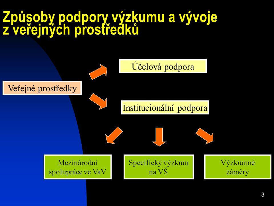4 Legislativa institucionální podpory VZ Zákon č.130/2002 Sb.