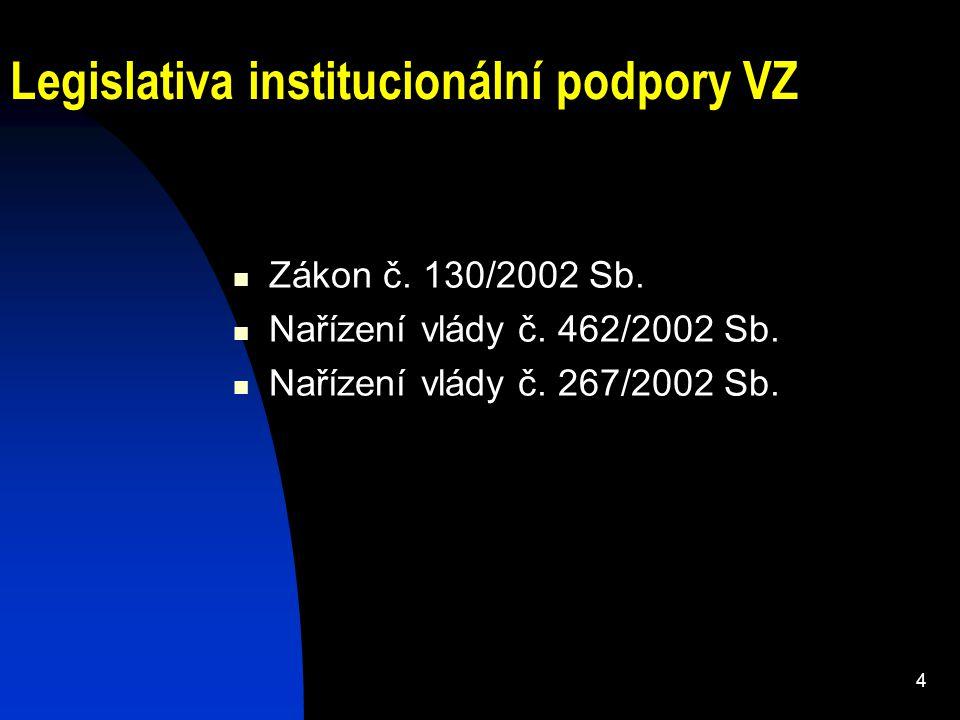4 Legislativa institucionální podpory VZ Zákon č. 130/2002 Sb.