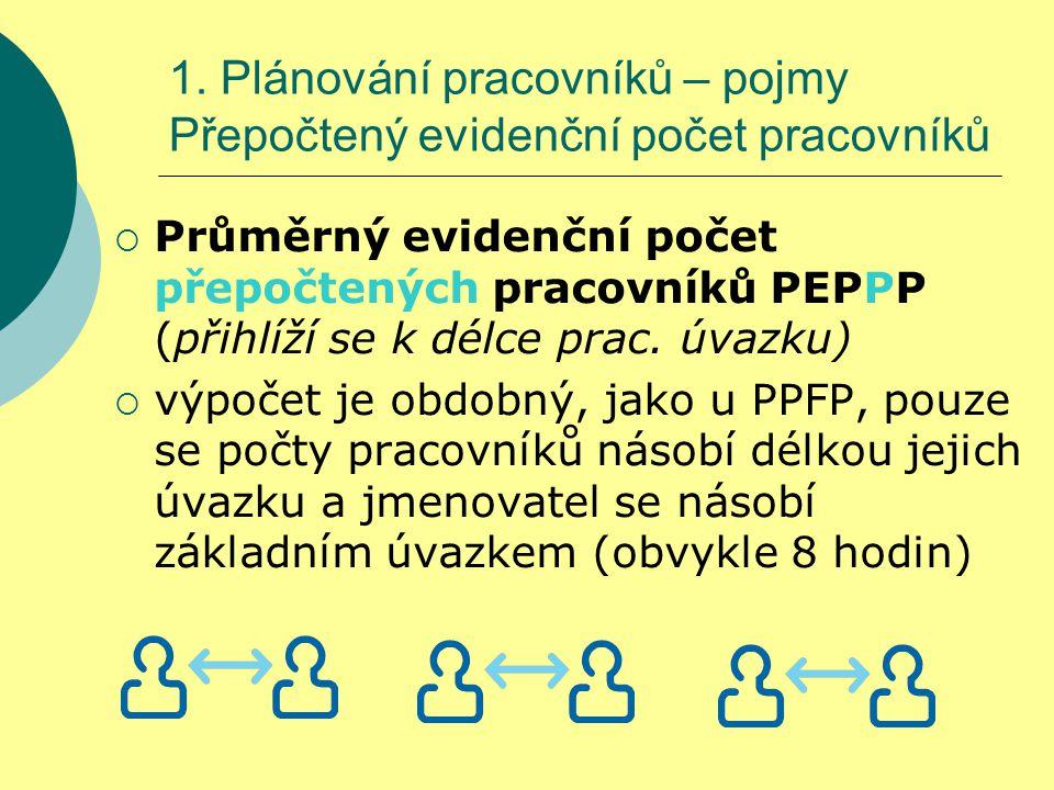 1. Plánování pracovníků – pojmy Přepočtený evidenční počet pracovníků  Průměrný evidenční počet přepočtených pracovníků PEPPP (přihlíží se k délce pr