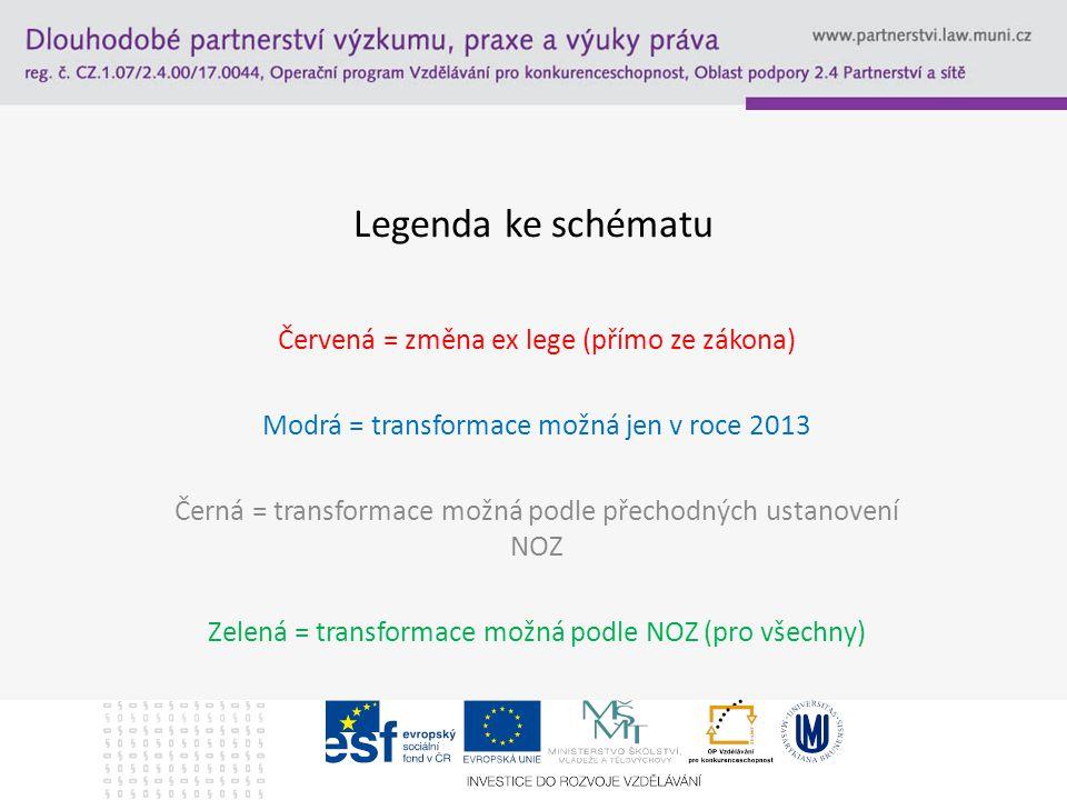 Legenda ke schématu Červená = změna ex lege (přímo ze zákona) Modrá = transformace možná jen v roce 2013 Černá = transformace možná podle přechodných ustanovení NOZ Zelená = transformace možná podle NOZ (pro všechny)