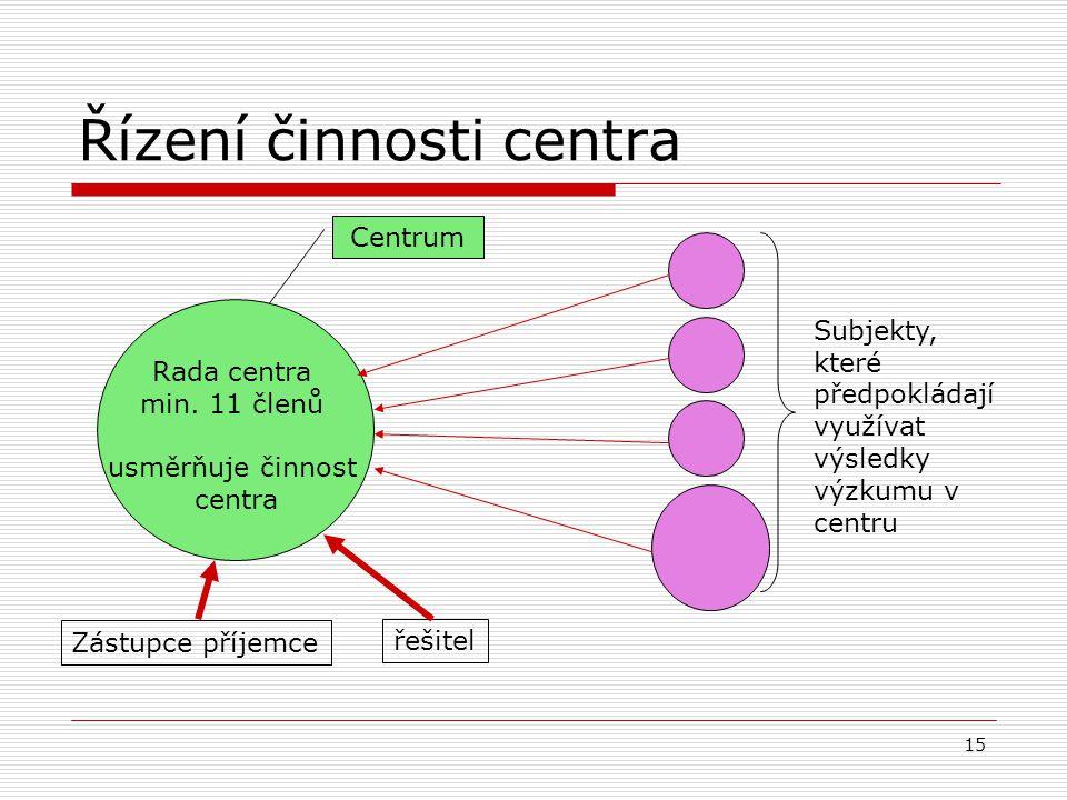 15 Řízení činnosti centra Centrum Rada centra min.