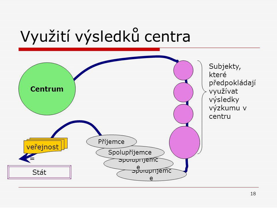 18 Spolupříjemc e Využití výsledků centra Spolupříjemc e Centrum Subjekty, které předpokládají využívat výsledky výzkumu v centru Spolupříjemce Stát Příjemce = veřejnost