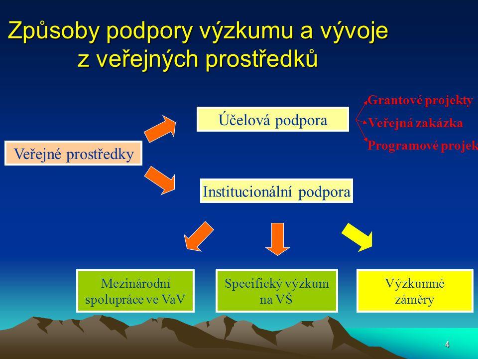 5 Legislativa účelové podpory Zákon č.130/2002 Sb.