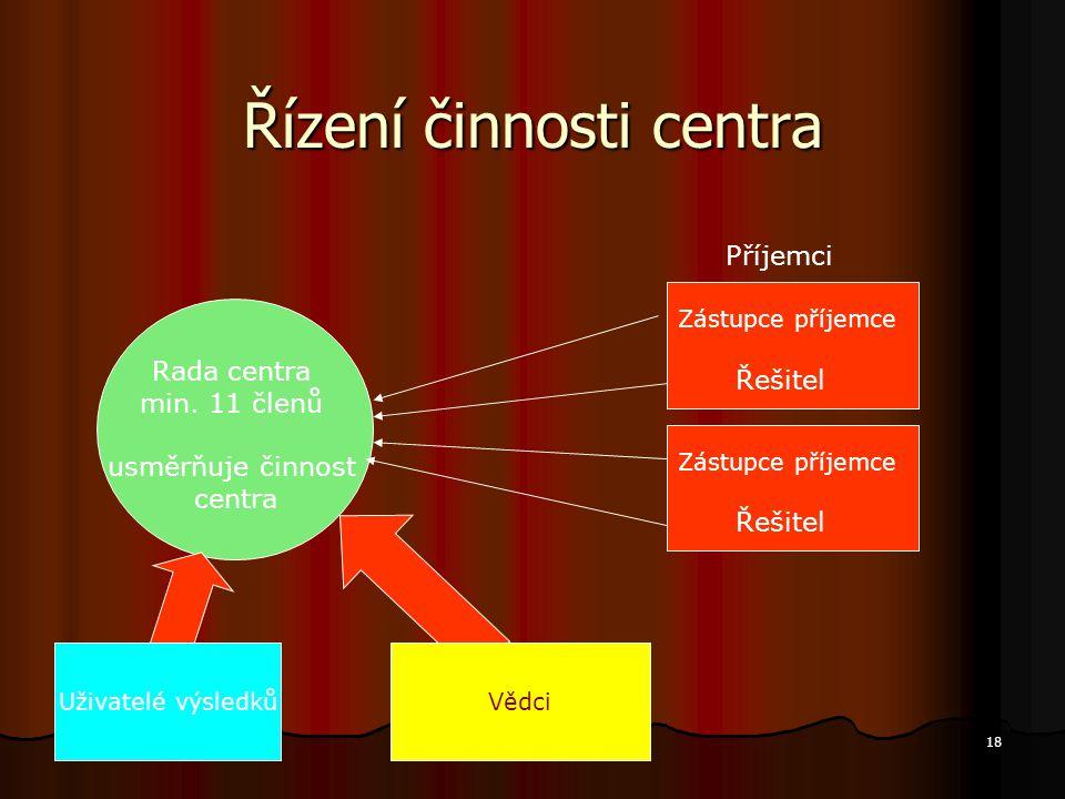 18 Řízení činnosti centra Rada centra min. 11 členů usměrňuje činnost centra Zástupce příjemce Řešitel Příjemci Zástupce příjemce Řešitel Uživatelé vý