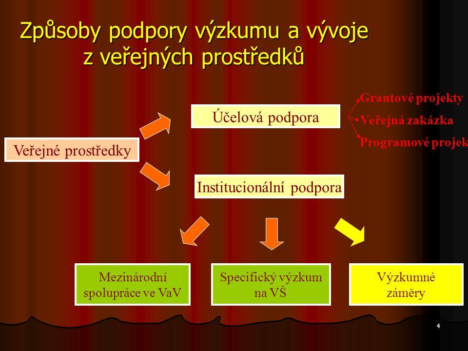 5 Legislativa podpory VaV Zákon č.130/2002 Sb. Zákon č.
