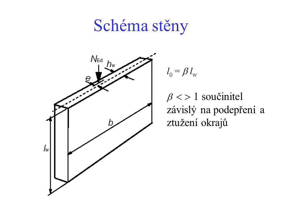 Schéma stěny l 0 =  l w    1 součinitel závislý na podepření a ztužení okrajů