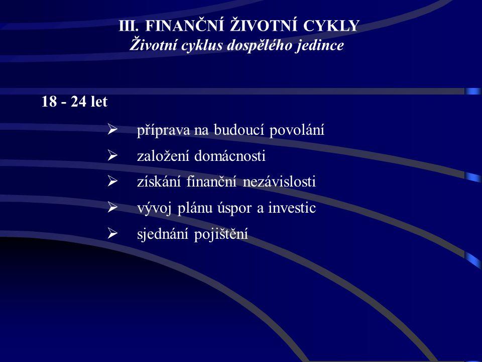 18 - 24 let  příprava na budoucí povolání  založení domácnosti  získání finanční nezávislosti  vývoj plánu úspor a investic  sjednání pojištění I