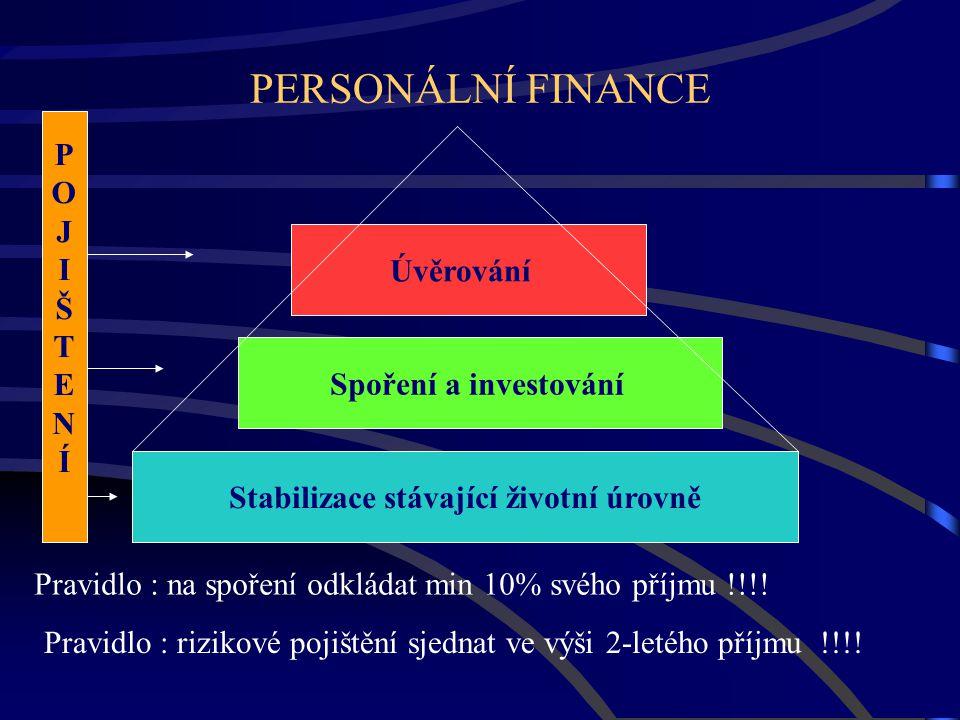 PERSONÁLNÍ FINANCE Stabilizace stávající životní úrovně Spoření a investování Úvěrování POJIŠTENÍPOJIŠTENÍ Pravidlo : na spoření odkládat min 10% svéh