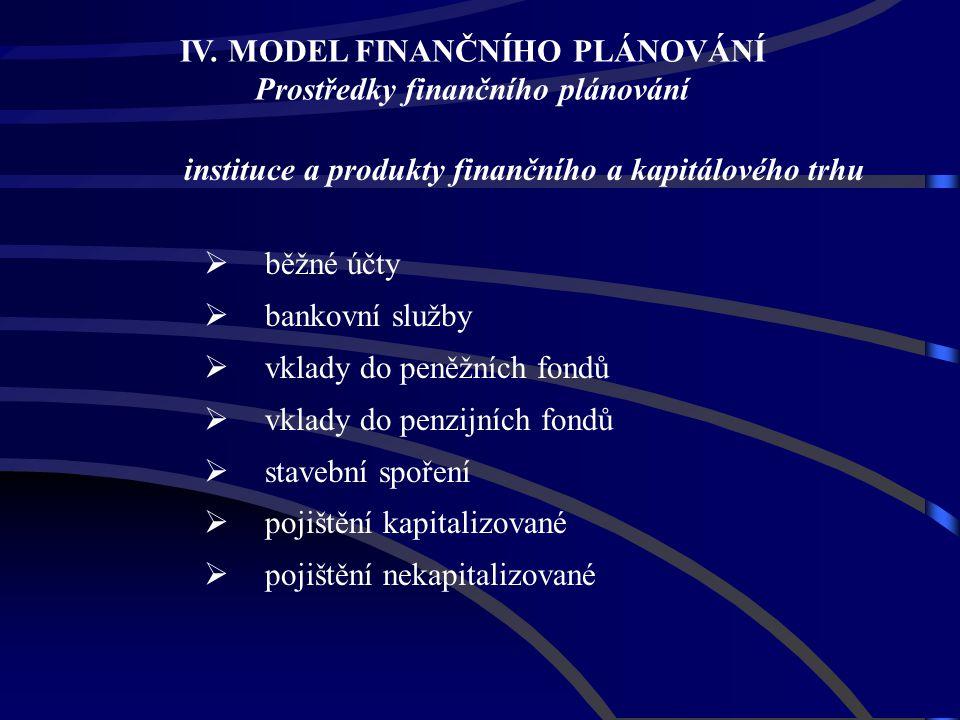 instituce a produkty finančního a kapitálového trhu  běžné účty  bankovní služby  vklady do peněžních fondů  vklady do penzijních fondů  stavební