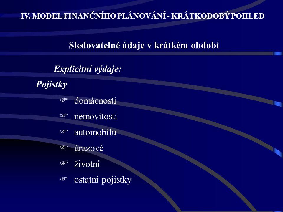 Explicitní výdaje: Pojistky  domácnosti  nemovitosti  automobilu  úrazové  životní  ostatní pojistky IV. MODEL FINANČNÍHO PLÁNOVÁNÍ - KRÁTKODOBÝ