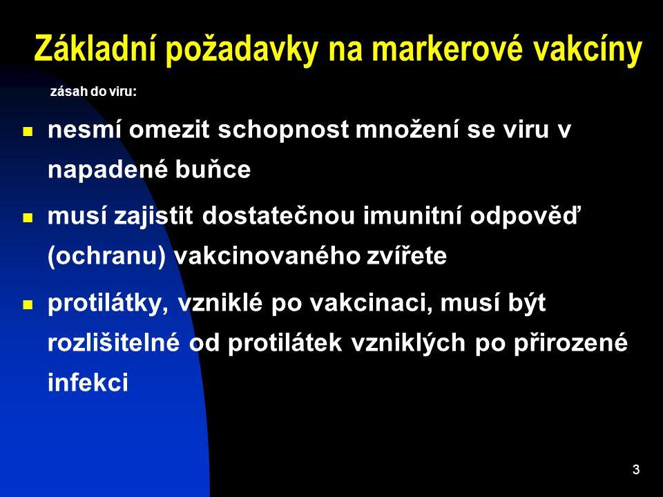 Základní požadavky na markerové vakcíny zásah do viru: nesmí omezit schopnost množení se viru v napadené buňce musí zajistit dostatečnou imunitní odpo