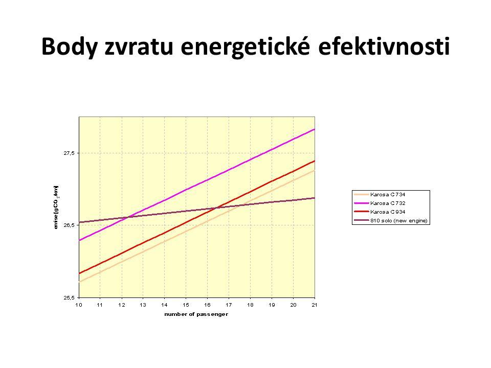 Body zvratu energetické efektivnosti