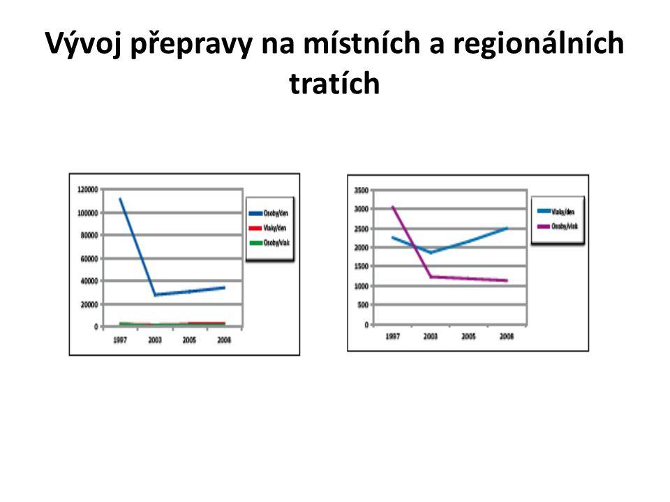 Vývoj přepravy na místních a regionálních tratích