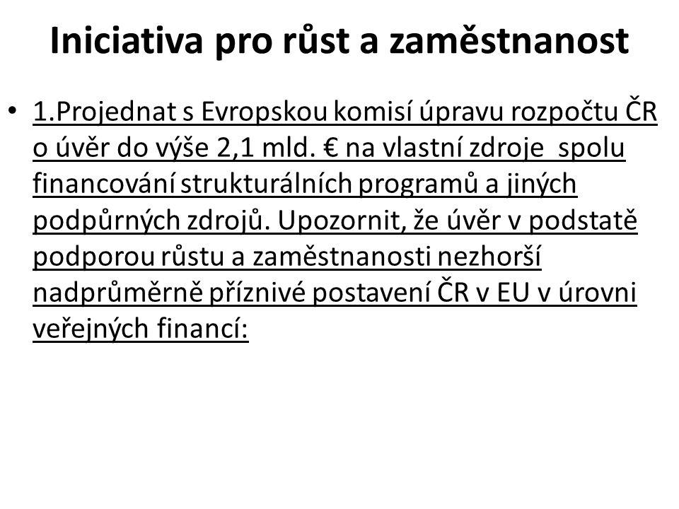 Iniciativa pro růst a zaměstnanost 1.Projednat s Evropskou komisí úpravu rozpočtu ČR o úvěr do výše 2,1 mld.