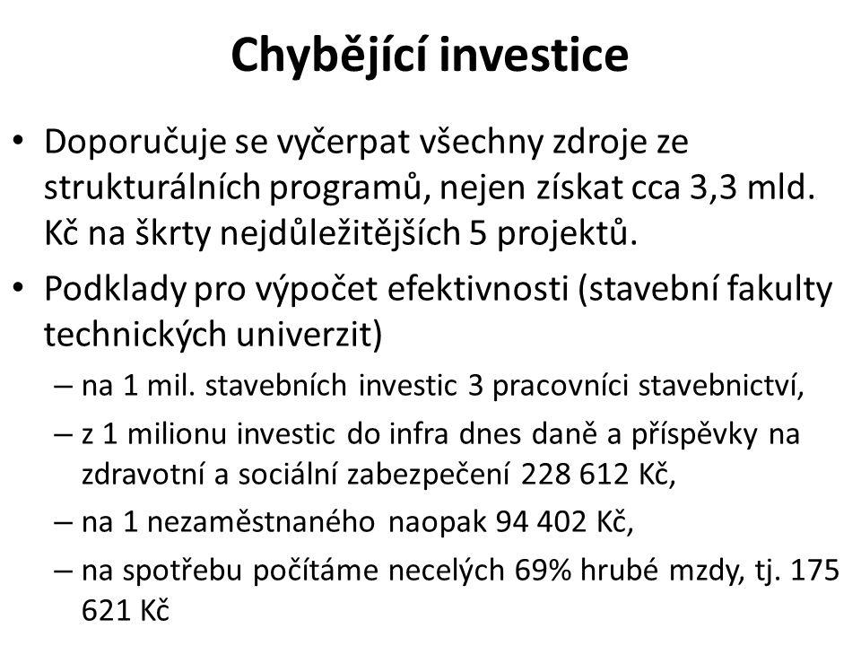 Chybějící investice Doporučuje se vyčerpat všechny zdroje ze strukturálních programů, nejen získat cca 3,3 mld.