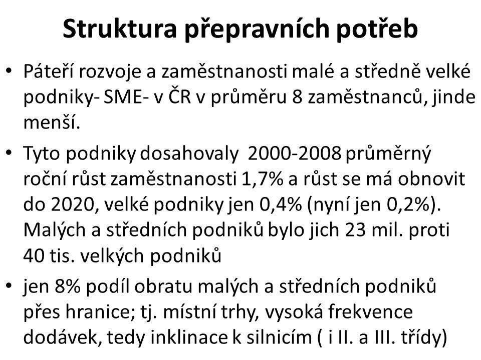 Autoprůmysl I za krize v ČR 3 velké podniky; jen stagnace výroby (ale snížení zaměstnanosti); 20% na průmyslové výrobě, 20% podíl na vývozu; dokonce rozhodující podíl soukromého výzkumu.