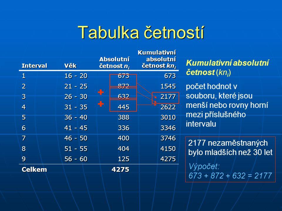 Tabulka četností IntervalVěk Absolutní četnost n i Kumulativní absolutní četnost kn i 1 16 - 20 673673 2 21 - 25 8721545 3 26 - 30 6322177 4 31 - 35 4