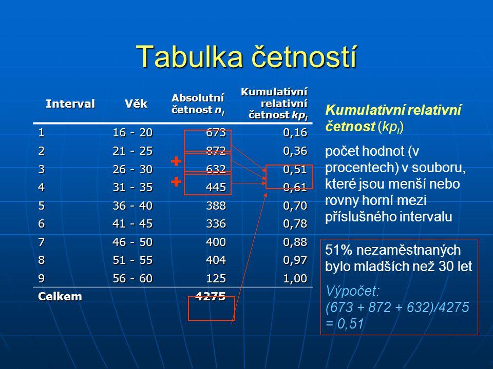 Tabulka četností IntervalVěk Absolutní četnost n i Kumulativní relativní četnost kp i 1 16 - 20 6730,16 2 21 - 25 8720,36 3 26 - 30 6320,51 4 31 - 35
