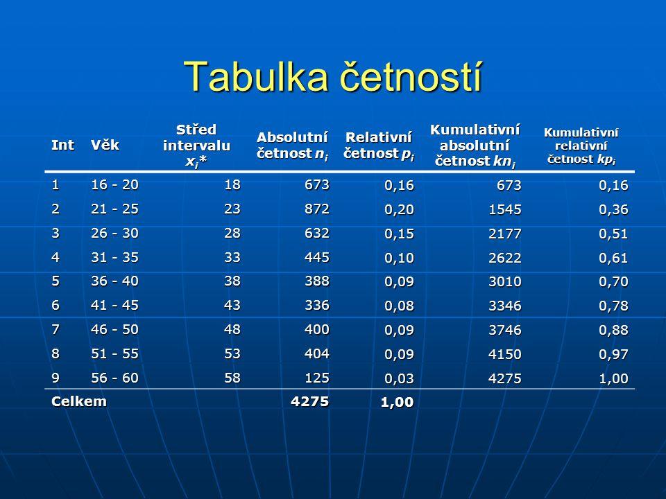 Tabulka četností IntVěk Střed intervalu x i * Absolutní četnost n i Relativní četnost p i Kumulativní absolutní četnost kn i Kumulativní relativní čet
