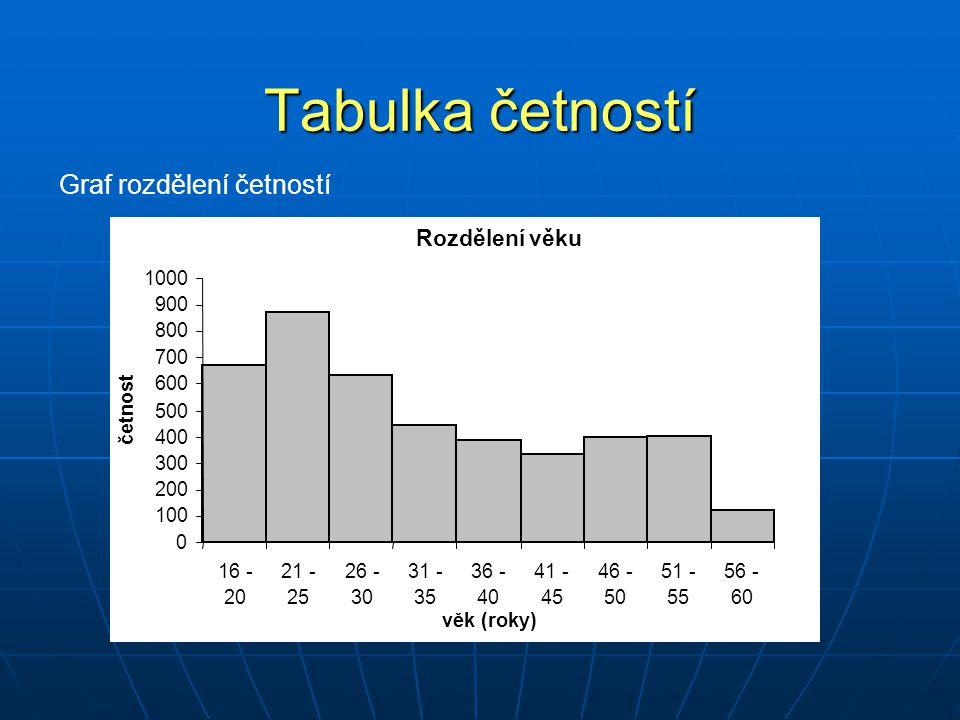Tabulka četností Graf rozdělení četností Rozdělení věku 0 100 200 300 400 500 600 700 800 900 1000 16 - 20 21 - 25 26 - 30 31 - 35 36 - 40 41 - 45 46