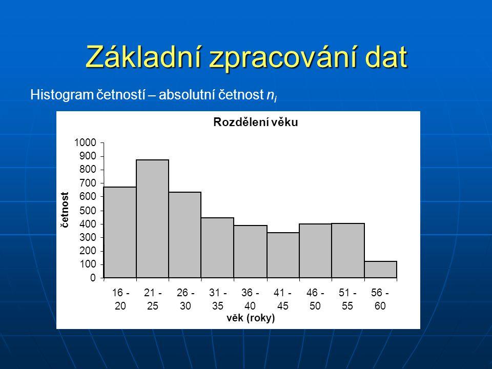 Základní zpracování dat Histogram četností – absolutní četnost n i Rozdělení věku 0 100 200 300 400 500 600 700 800 900 1000 16 - 20 21 - 25 26 - 30 3