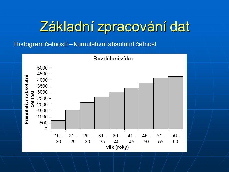 Základní zpracování dat Histogram četností – kumulativní absolutní četnost Rozdělení věku 0 500 1000 1500 2000 2500 3000 3500 4000 4500 5000 16 - 20 2